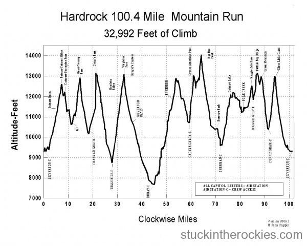 Hardrock 100 elevation chart, clockwise direction.