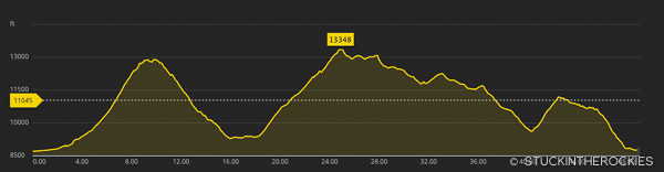 San Juan Solstice 50 mile elevation profile