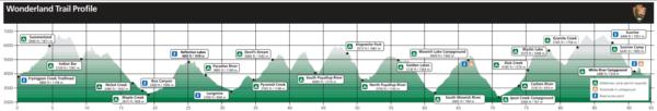 Elevation chart for Wonderland Trail